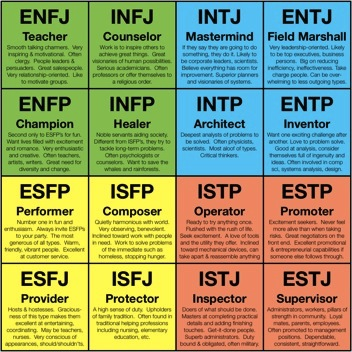 myers briggs quick test